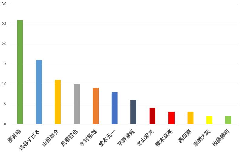 100名に聞いた!ジャニーズのグループのメンバーカラー「赤」の中で一番好きな人の口コミランキングのグラフ