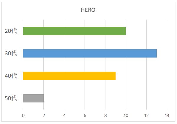 HEROの年代別グラフ