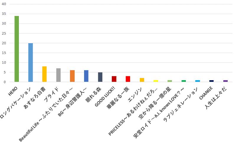 100名に聞いた!木村拓哉さんが出演していたドラマの中で一番おすすめのドラマの口コミランキングのグラフ