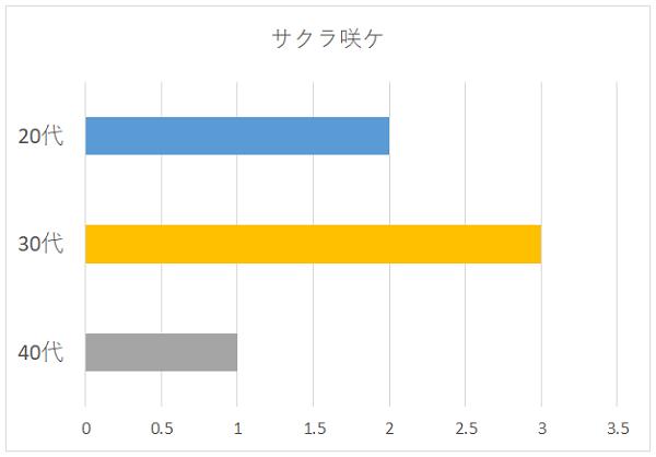 サクラ咲ケの年代別グラフ