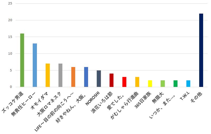 100名に聞いた!今後「関ジャニ∞」のベストアルバムが出るとしたら、あなたが一番入っていて欲しいと思う曲の口コミランキングのグラフ