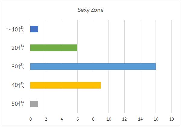 Sexy Zoneの年代別グラフ