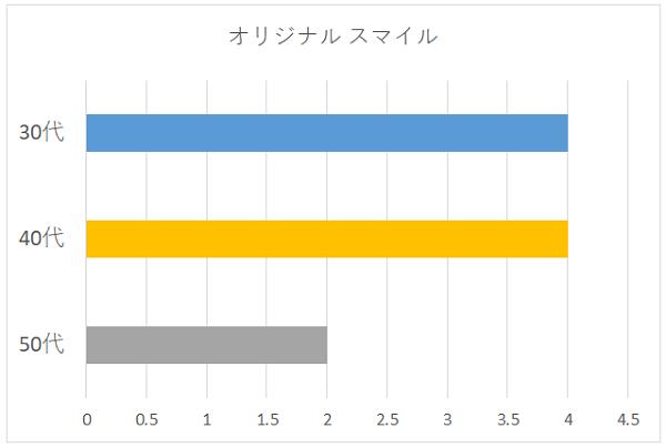 オリジナル スマイルの年代別グラフ