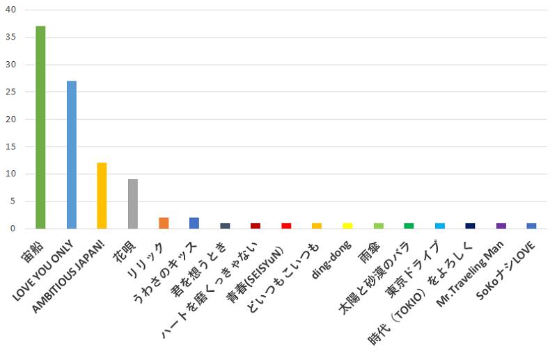 100名に聞いた!今後「TOKIO(トキオ)」のベストアルバムが出るとしたら、あなたが一番入っていて欲しいと思う曲の口コミランキングのグラフ