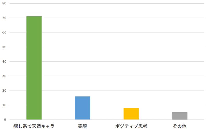 100名に聞いた!嵐の相葉雅紀さんの一番おすすめできるところの口コミランキングのグラフ