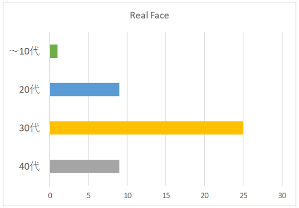 Real Faceの年代別グラフ