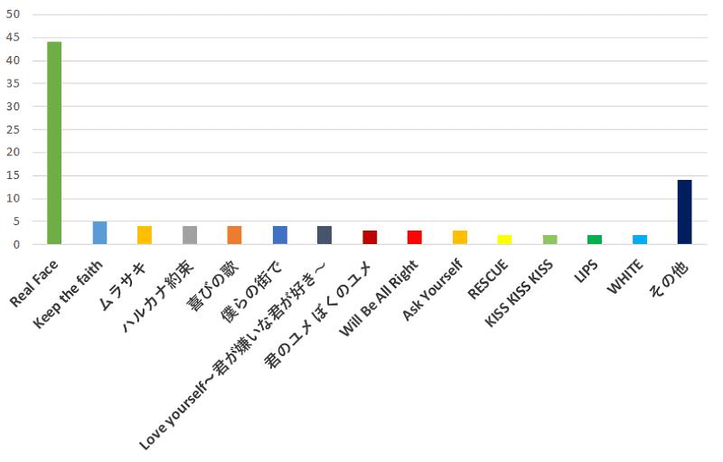100名に聞いた!今後「KAT-TUN(カトゥーン)」のベストアルバムが出るとしたら、あなたが一番入っていて欲しいと思う曲の口コミランキングのグラフ