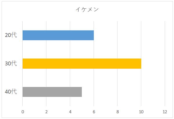 イケメンの年代別グラフ