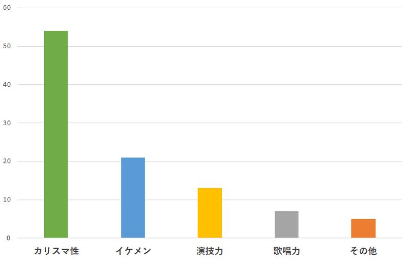 100名に聞いた!木村拓哉さんの一番おすすめできるところの口コミランキングのグラフ