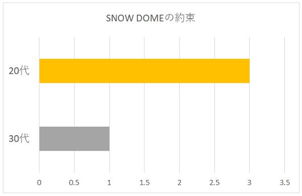 SNOW DOMEの約束の年代別グラフ