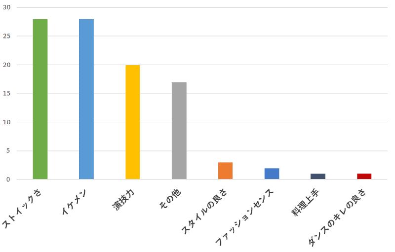100名に聞いた!嵐の松本潤さんの一番おすすめできるところの口コミランキングのグラフ