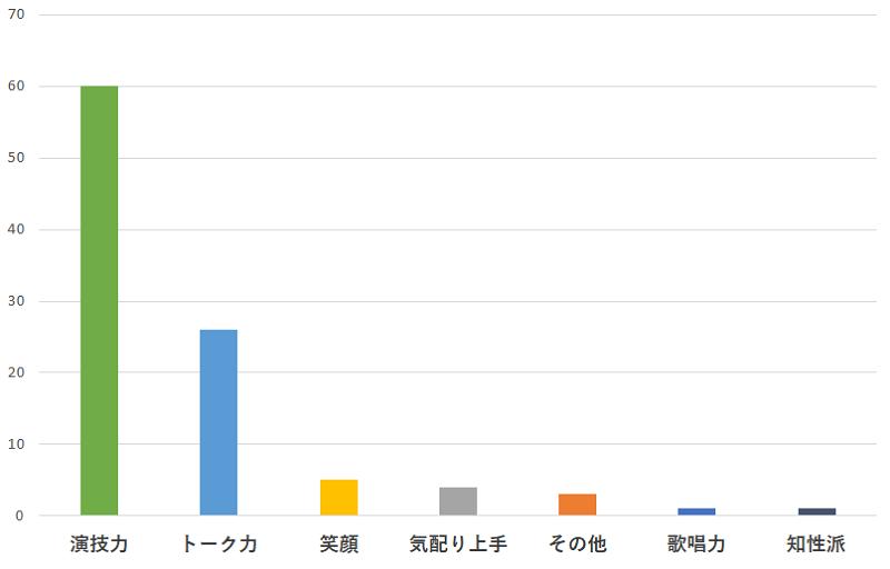 100名に聞いた!嵐の二宮和也さんの一番おすすめできるところの口コミランキングのグラフ