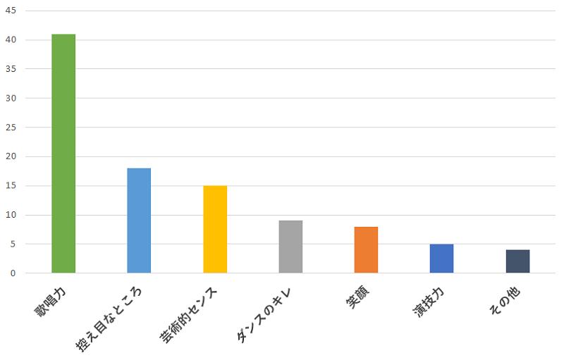 100名に聞いた!嵐の大野智さんの一番おすすめできるところの口コミランキングのグラフ