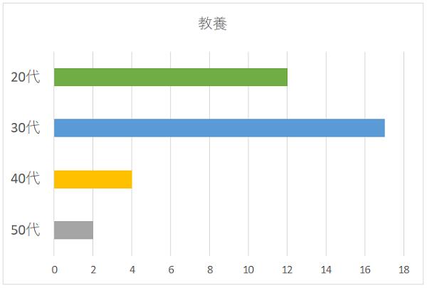教養の年代別グラフ