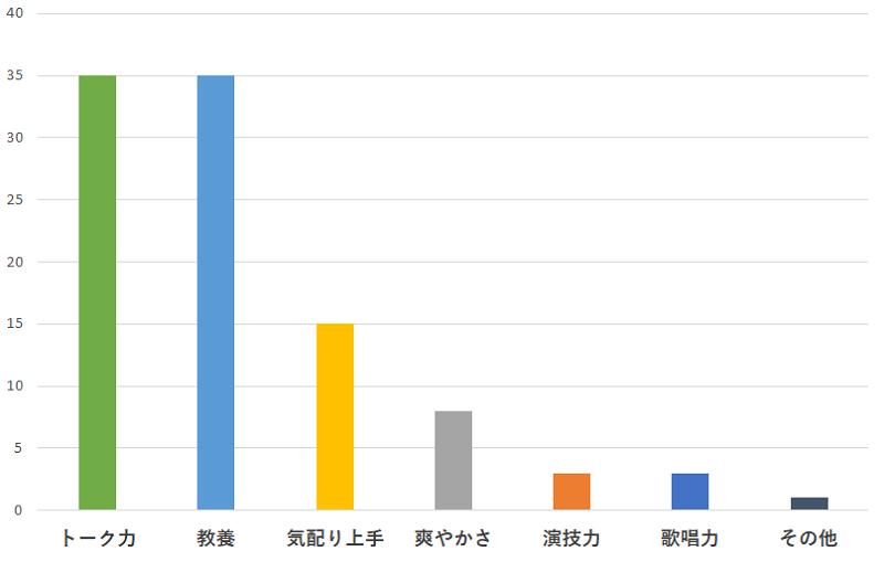 100名に聞いた!嵐の櫻井翔さんの一番おすすめできるところの口コミランキングのグラフ