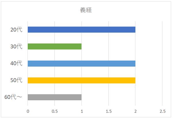 義経の年代別グラフ