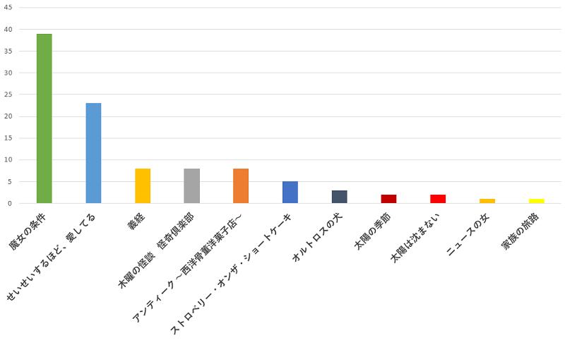 100名に聞いた!滝沢秀明さんが出演していたドラマの中で一番おすすめのドラマの口コミランキングのグラフ