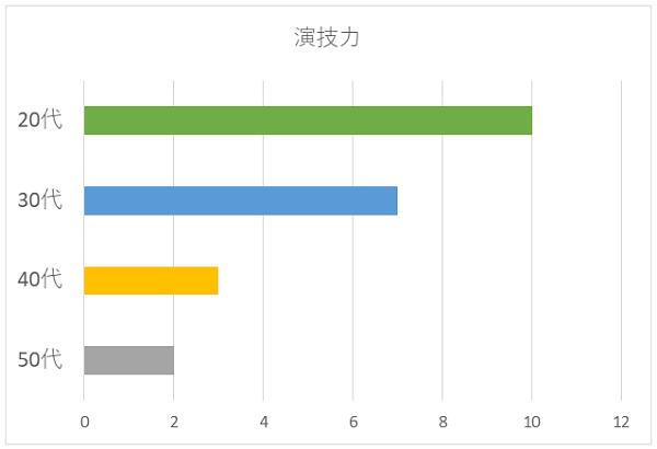 演技力の年代別グラフ