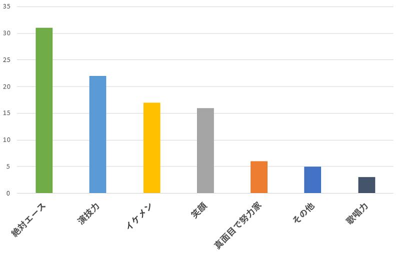 100名に聞いた!Hey! Say! JUMPの山田 涼介さんの一番おすすめできるところの口コミランキングのグラフ