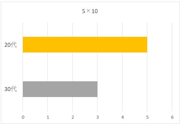 5×10の年代別グラフ