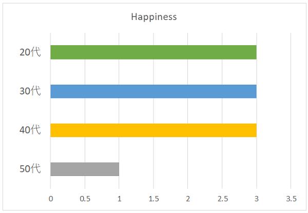 Happinessの年代別グラフ