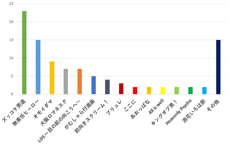 100名に聞いた!関ジャニ∞のコンサートで一番聞きたい曲の口コミランキングのグラフ