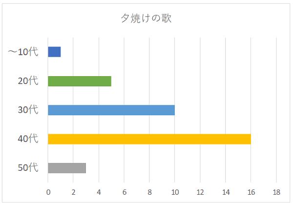 夕焼けの歌の年代別グラフ