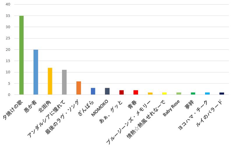 100名に聞いた!近藤真彦さん(マッチ)が歌っているバラードで一番おすすめの曲の口コミランキングのグラフ