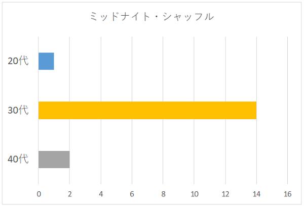 ミッドナイト・シャッフルの年代別グラフ