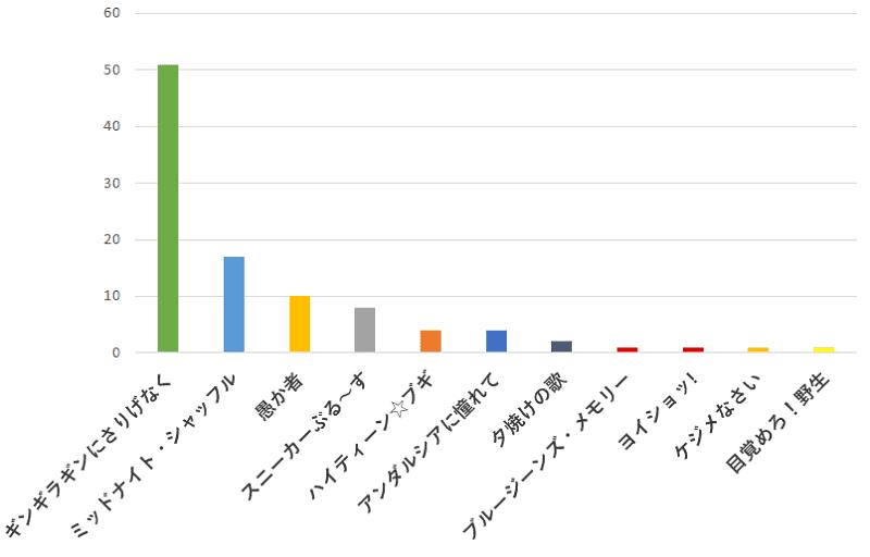 100名に聞いた!近藤真彦さん(マッチ)の歌でカラオケで歌うのに一番おすすめの曲の口コミランキングのグラフ
