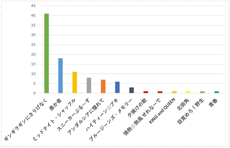 100名に聞いた!近藤真彦さん(マッチ)の歌で一番名曲だと思う歌の口コミランキングのグラフ