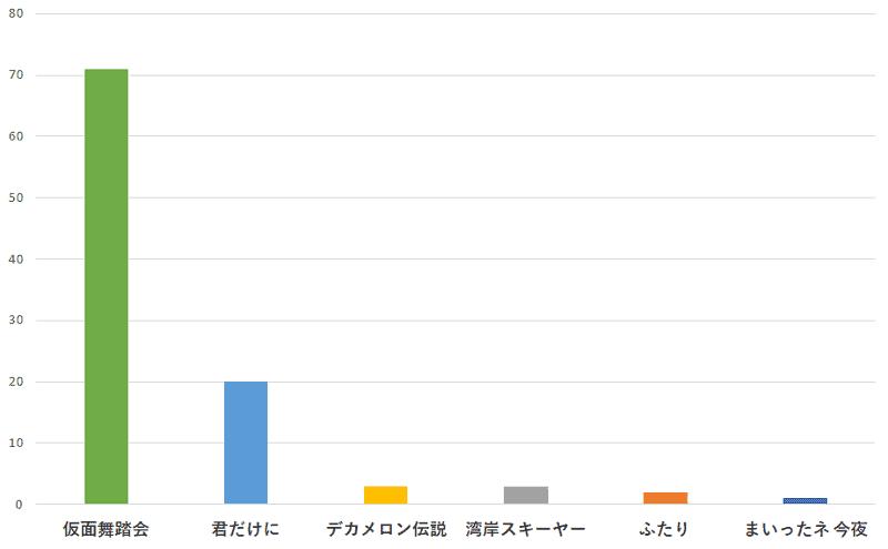 100名に聞いた!少年隊の歌でカラオケで歌うのに一番おすすめの曲の口コミランキングのグラフ