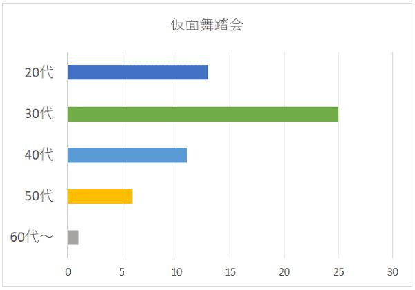 仮面舞踏会の年代別グラフ