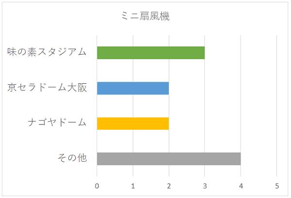 ミニ扇風機の会場別グラフ