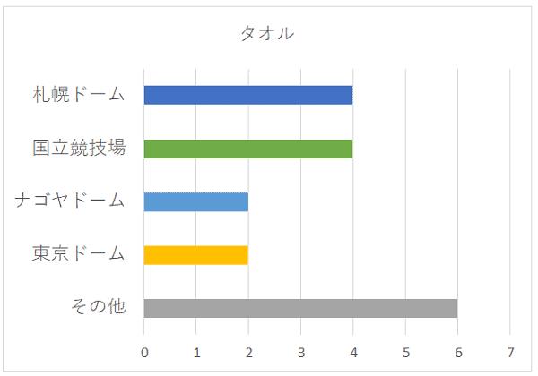 タオルの会場別グラフ