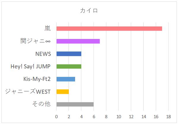 カイロのグループ別グラフ