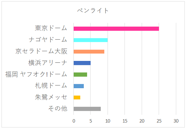 ペンライトの会場別グラフ