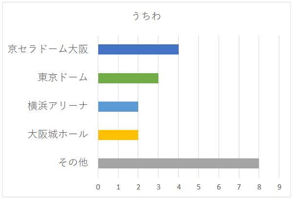 うちわの会場別グラフ