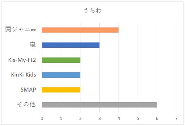 うちわのグループ別グラフ
