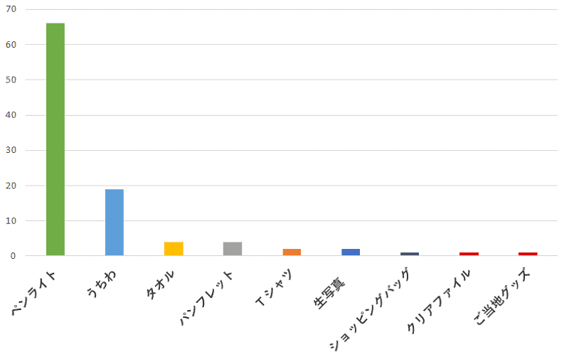 100名に聞いた!ジャニーズのコンサート(ライブ)グッズで絶対買った方がいいと思うもの口コミランキングのグラフ