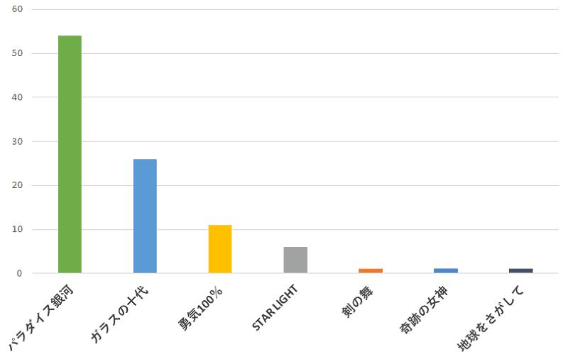 100名に聞いた!光GENJIの歌でカラオケで歌うのに一番おすすめの曲の口コミランキングのグラフ