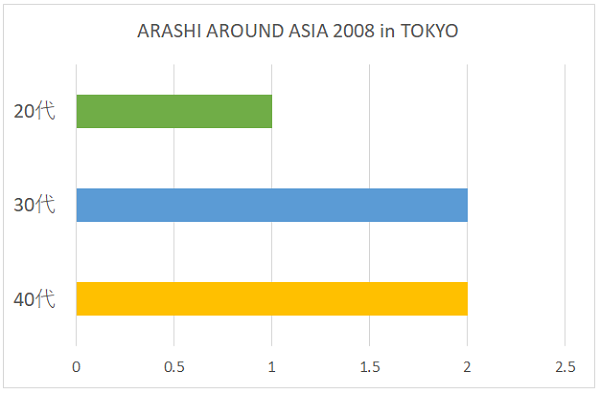ARASHI AROUND ASIA 2008 in TOKYOの年代別グラフ