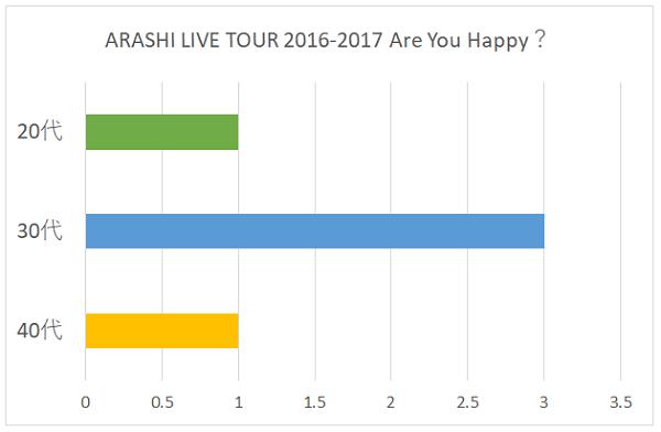 RASHI LIVE TOUR 2016-2017 Are You Happy?の年代別グラフ