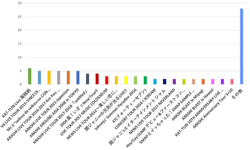 100名に聞いた!発売されているジャニーズのコンサートDVDの中であなたが一番だと思うDVD名の口コミランキングのグラフ