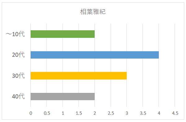 相葉雅紀さんの年代別グラフ