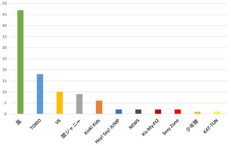 100名に聞いた!ジャニーズの中で一番仲が良いと思うグループの口コミランキングのグラフ