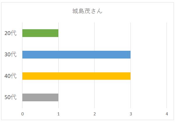 城島茂さんの年代別グラフ