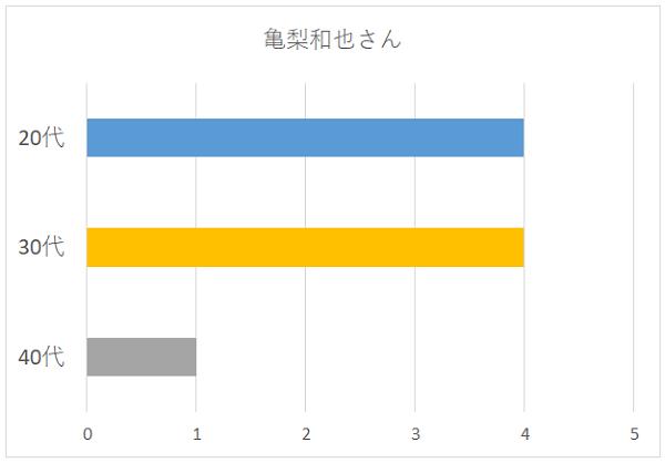 亀梨和也さんの年代別グラフ