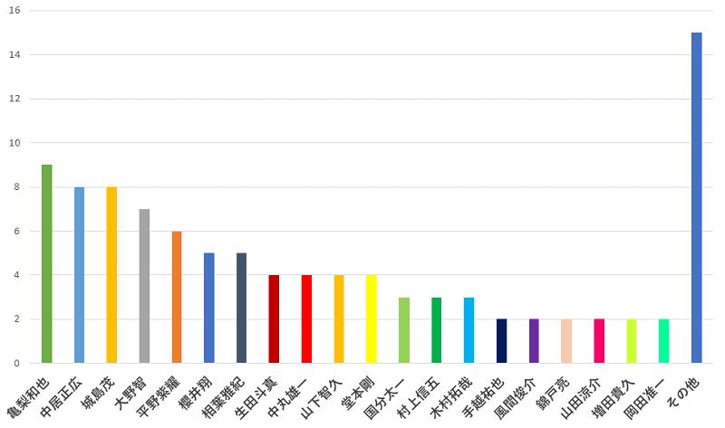 100名に聞いた!あなたがジャニーズの中で一番応援したいメンバーの口コミランキングのグラフ
