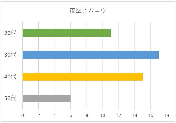 夜空ノムコウの年代別グラフ